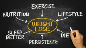 weight loss factors, including high-quality sleep, exercise, and diet